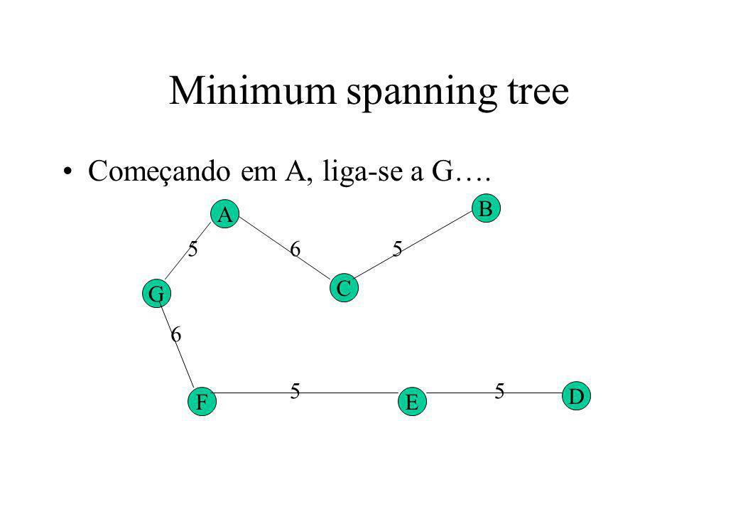 Minimum spanning tree Começando em A, liga-se a G…. B A 5 6 5 C G 6 5