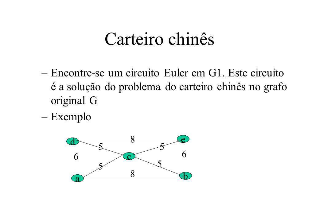 Carteiro chinês Encontre-se um circuito Euler em G1. Este circuito é a solução do problema do carteiro chinês no grafo original G.