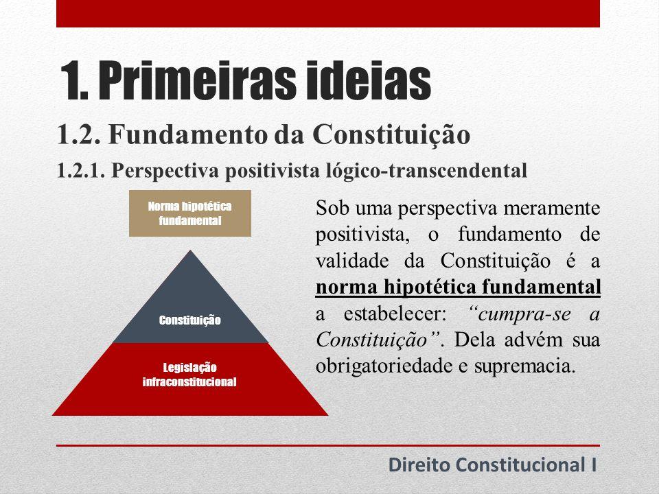 1. Primeiras ideias 1.2. Fundamento da Constituição