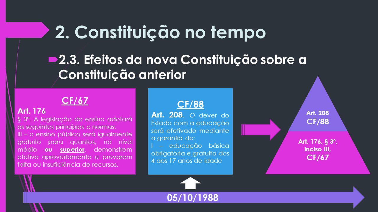 2. Constituição no tempo 2.3. Efeitos da nova Constituição sobre a Constituição anterior. Art. 176, § 3º, inciso III, CF/67.