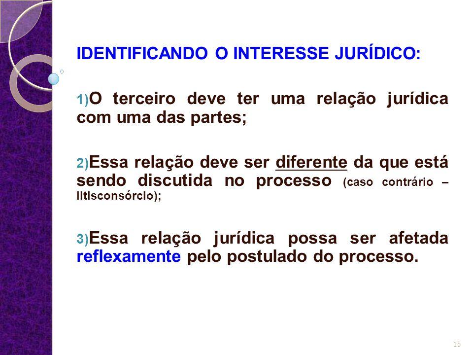 IDENTIFICANDO O INTERESSE JURÍDICO: