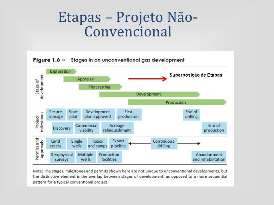 Etapas – Projeto Não-Convencional