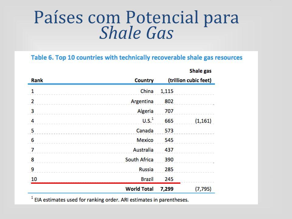 Países com Potencial para Shale Gas