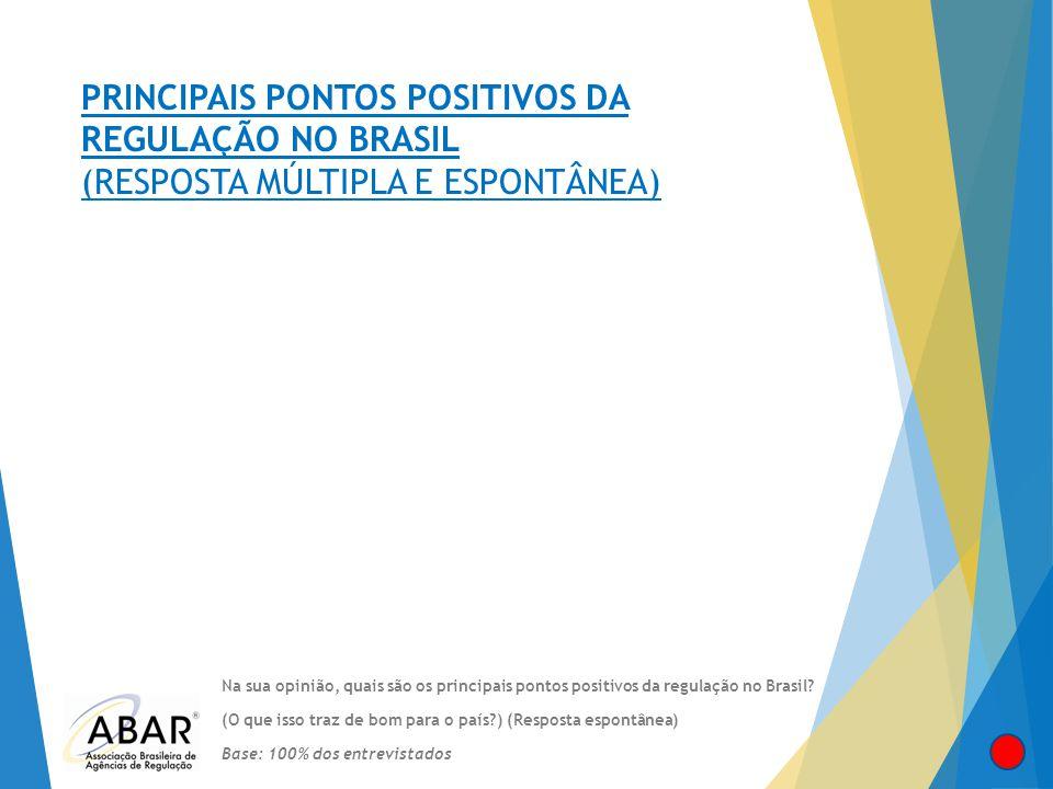 PRINCIPAIS PONTOS POSITIVOS DA REGULAÇÃO NO BRASIL (RESPOSTA MÚLTIPLA E ESPONTÂNEA)
