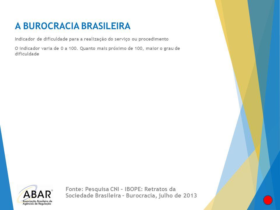 A BUROCRACIA BRASILEIRA