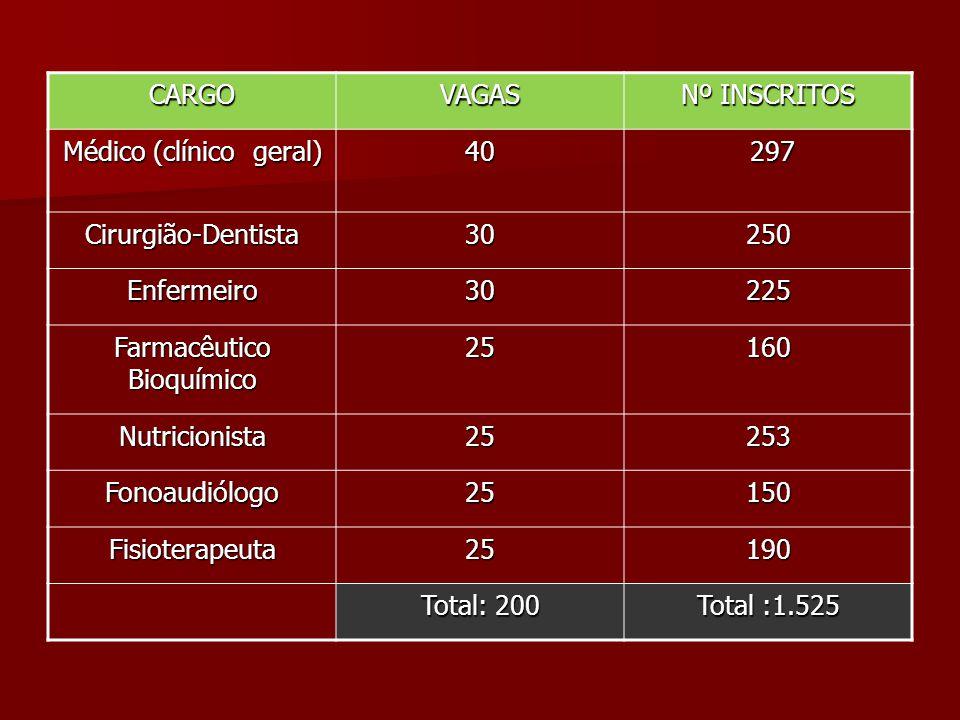 Médico (clínico geral) 40 297
