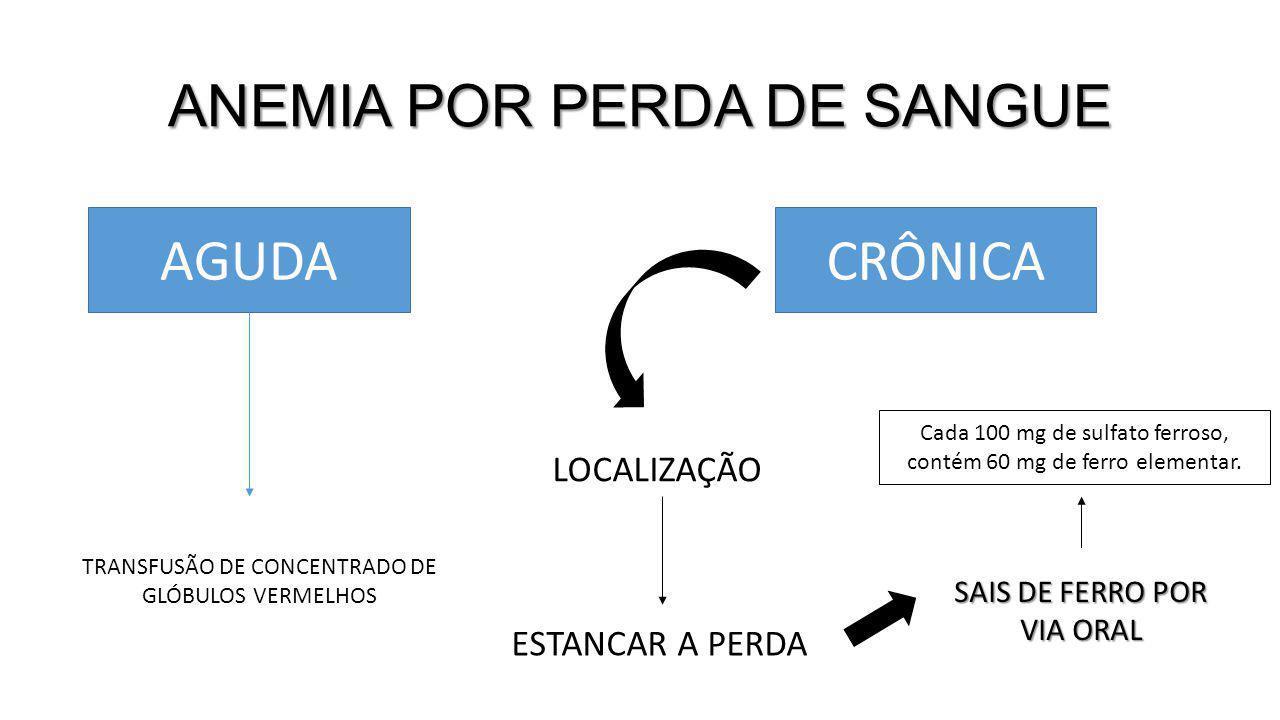 ANEMIA POR PERDA DE SANGUE