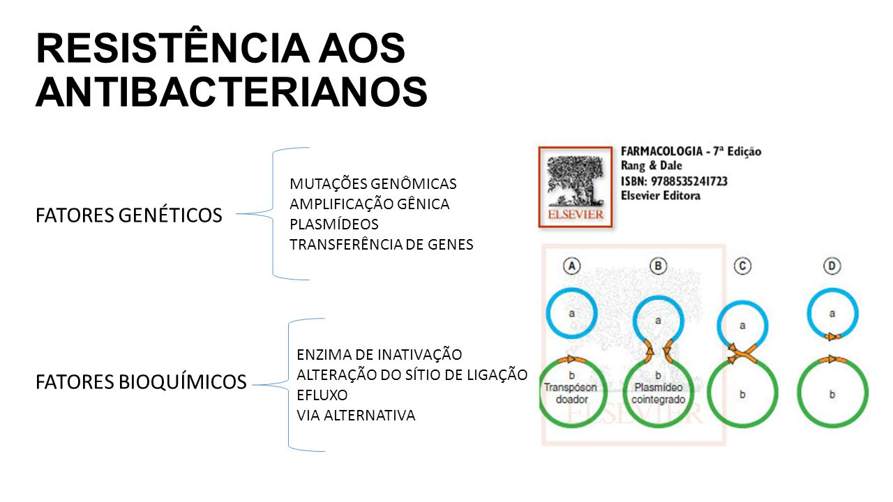 RESISTÊNCIA AOS ANTIBACTERIANOS