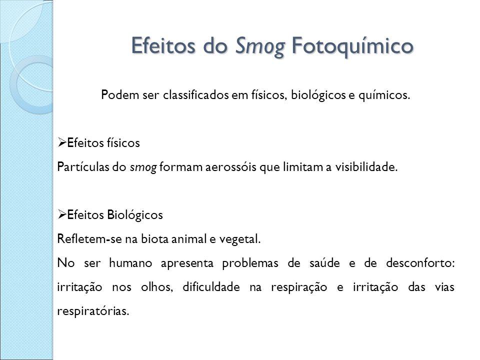 Efeitos do Smog Fotoquímico