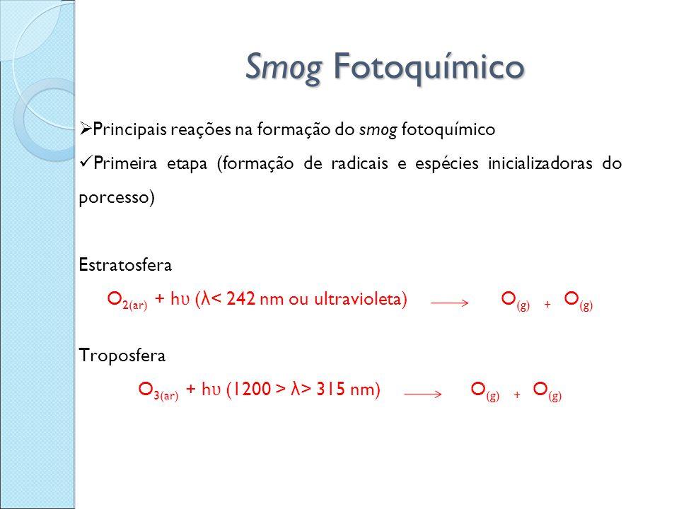 Smog Fotoquímico Principais reações na formação do smog fotoquímico