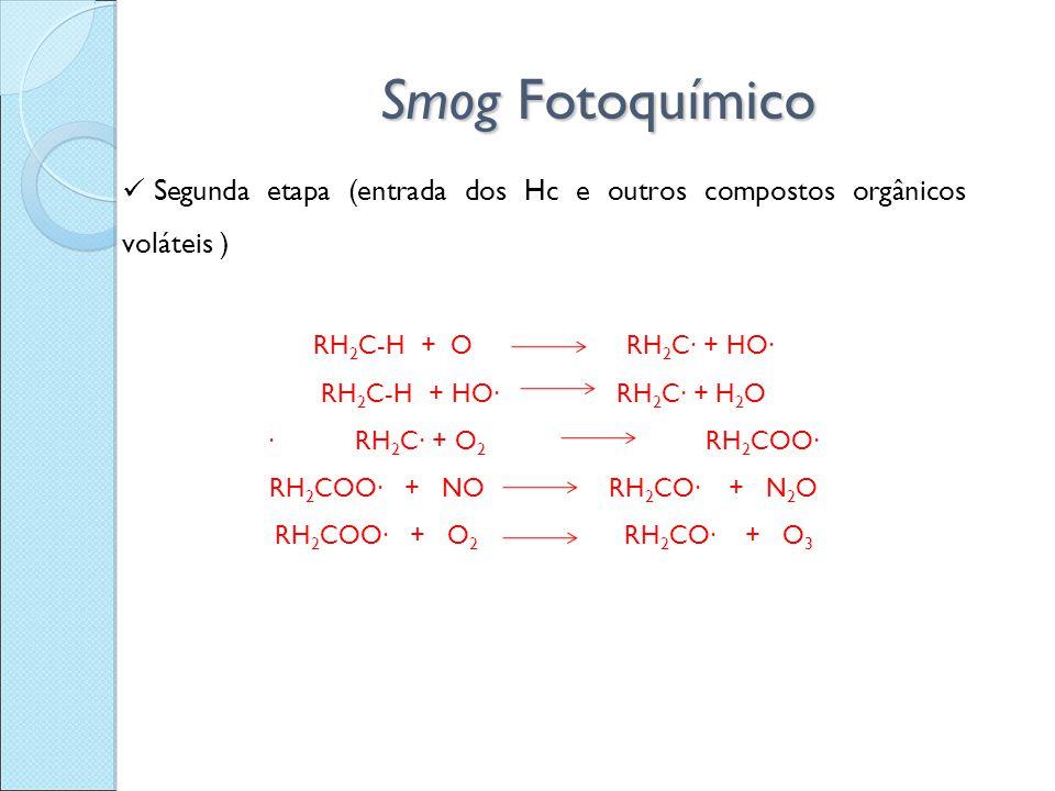 Smog Fotoquímico Segunda etapa (entrada dos Hc e outros compostos orgânicos voláteis ) RH2C-H + O RH2C∙ + HO∙