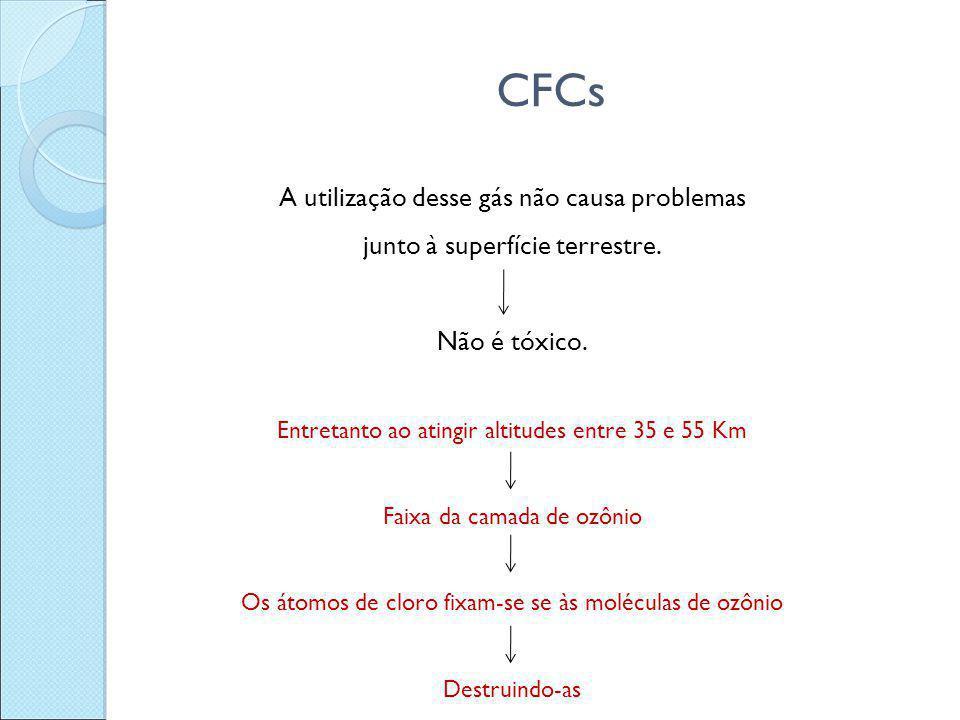 CFCs A utilização desse gás não causa problemas