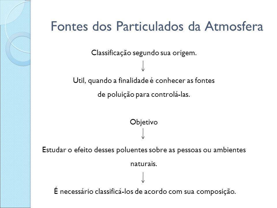 Fontes dos Particulados da Atmosfera