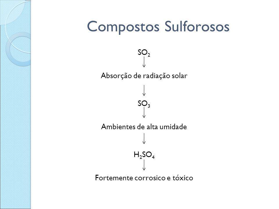 Compostos Sulforosos SO2 Absorção de radiação solar SO3 Ambientes de alta umidade H2SO4 Fortemente corrosico e tóxico