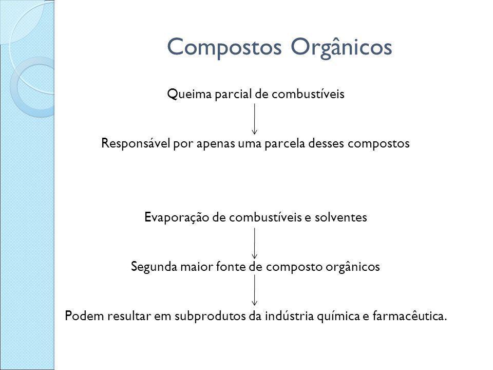 Compostos Orgânicos Queima parcial de combustíveis