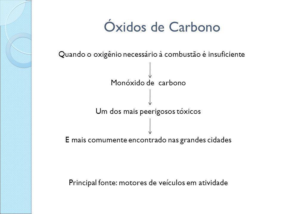 Óxidos de Carbono