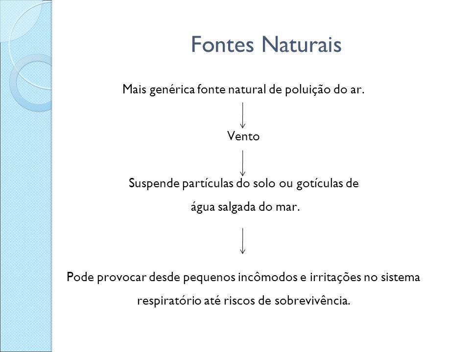 Fontes Naturais Mais genérica fonte natural de poluição do ar. Vento