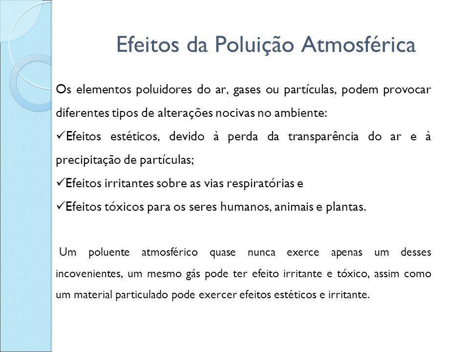 Efeitos da Poluição Atmosférica