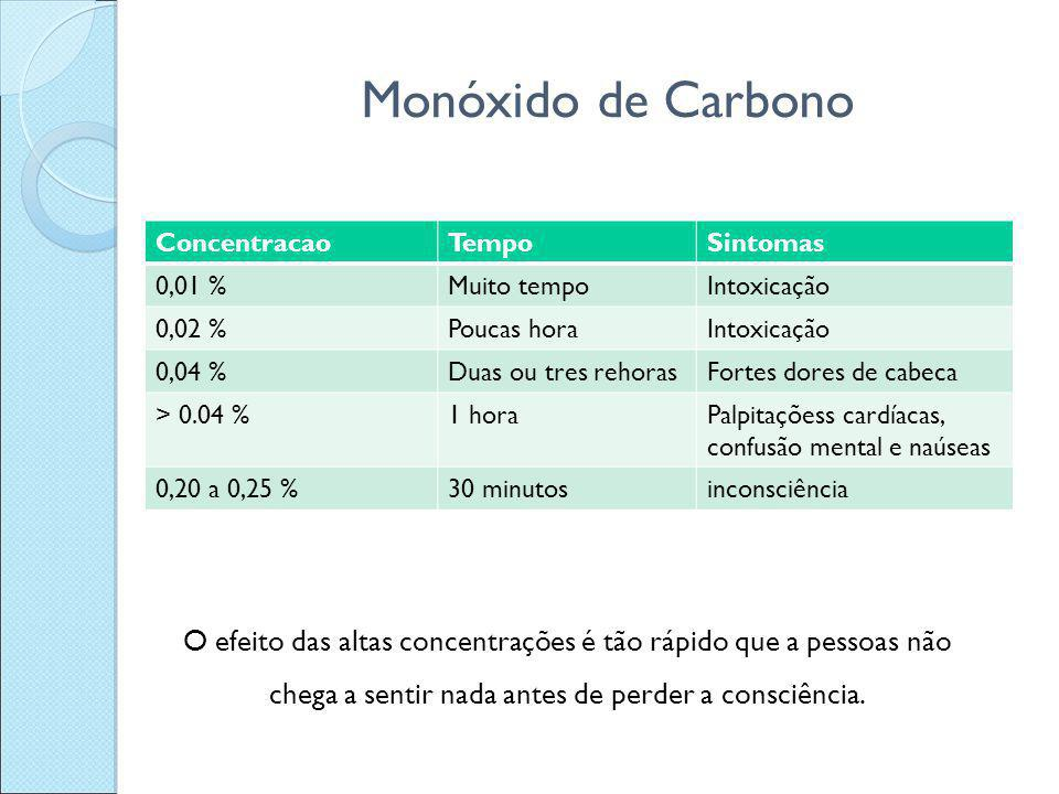 Monóxido de Carbono Concentracao. Tempo. Sintomas. 0,01 % Muito tempo. Intoxicação. 0,02 % Poucas hora.