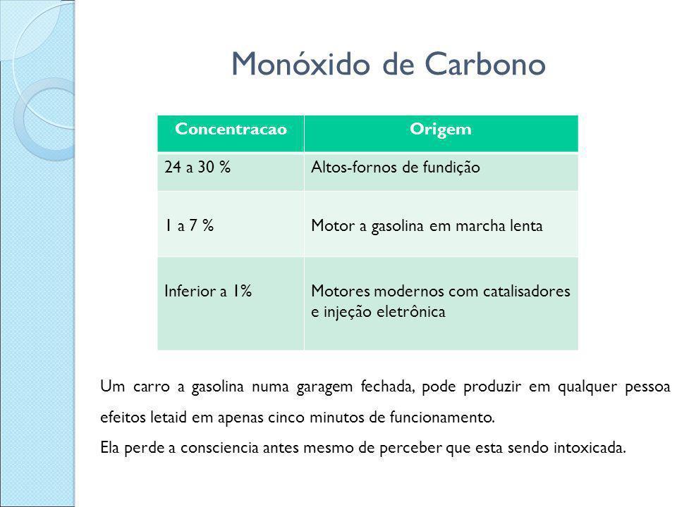 Monóxido de Carbono Concentracao Origem 24 a 30 %
