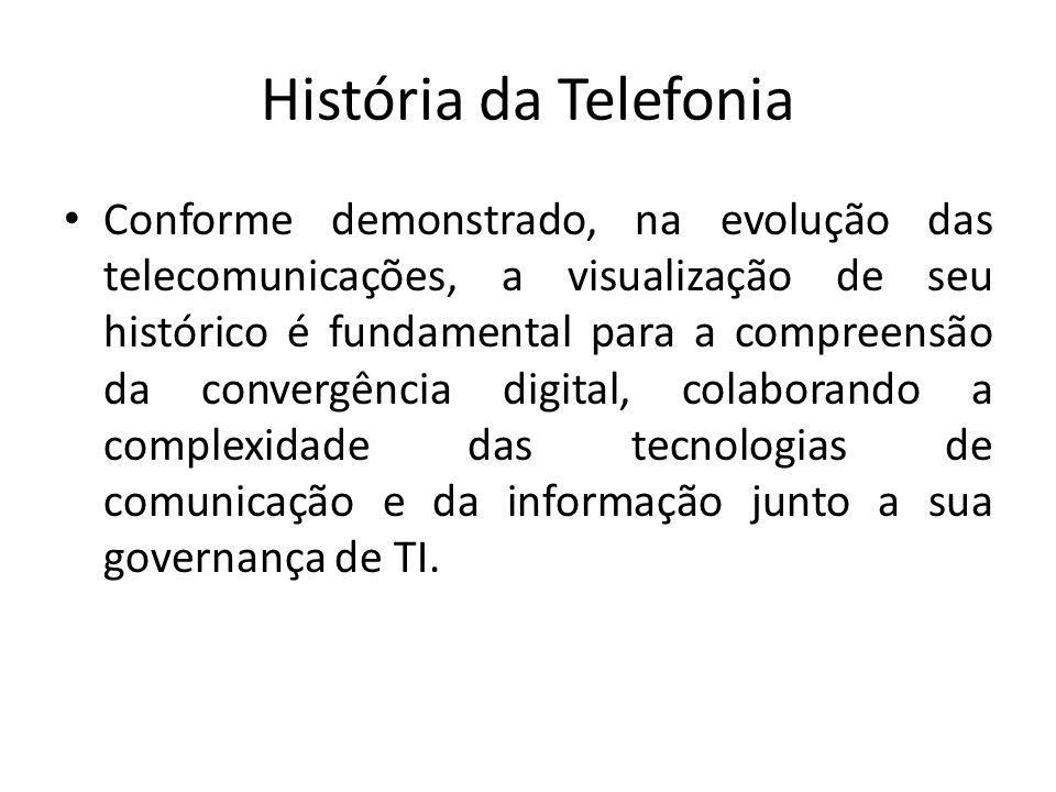 História da Telefonia