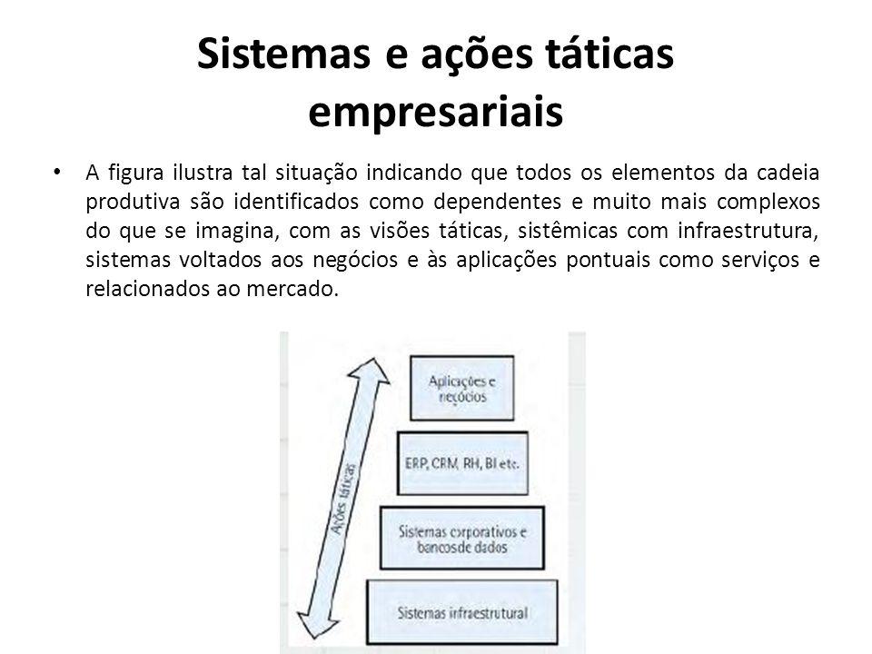 Sistemas e ações táticas empresariais