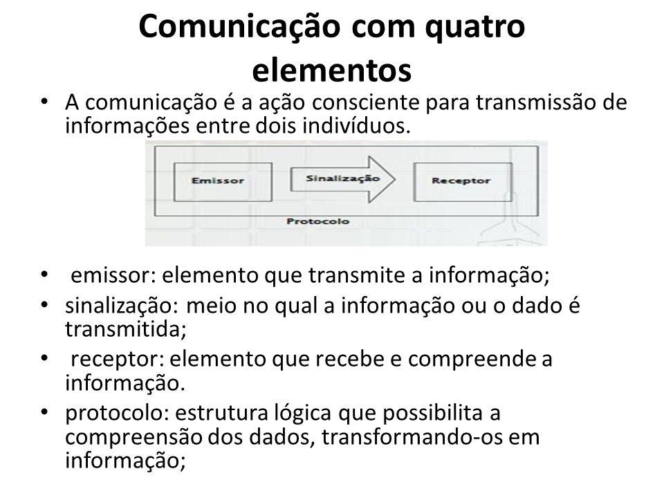 Comunicação com quatro elementos