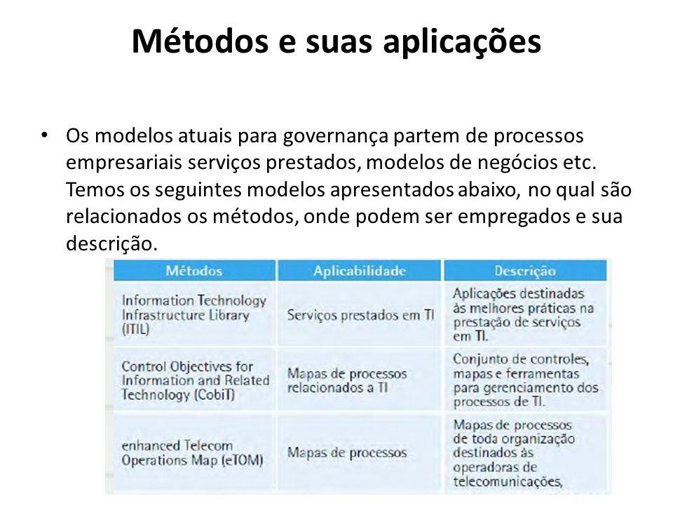 Métodos e suas aplicações