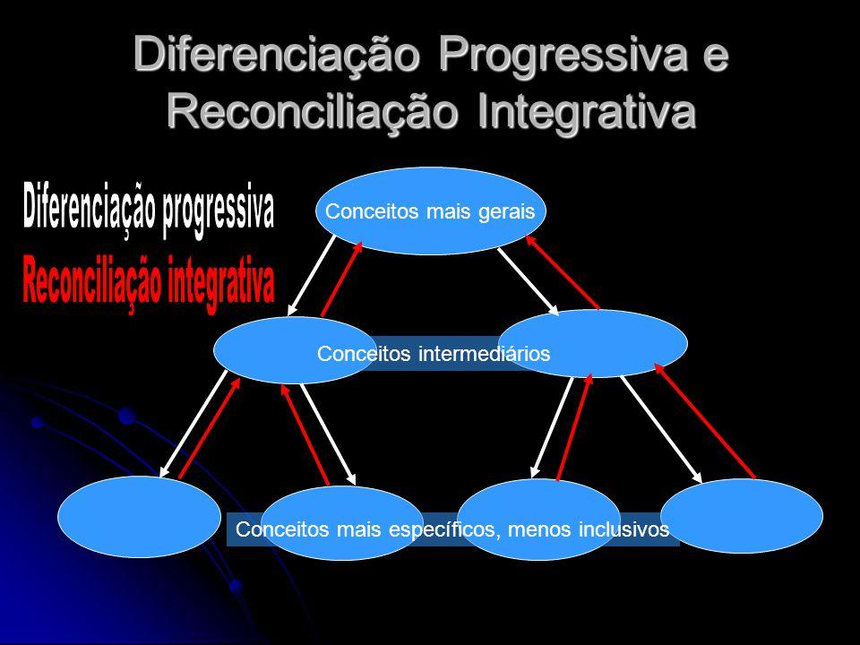 Diferenciação Progressiva e Reconciliação Integrativa