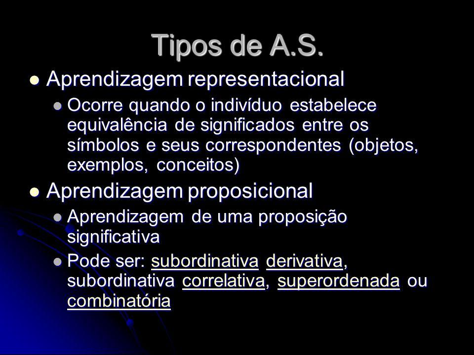 Tipos de A.S. Aprendizagem representacional Aprendizagem proposicional