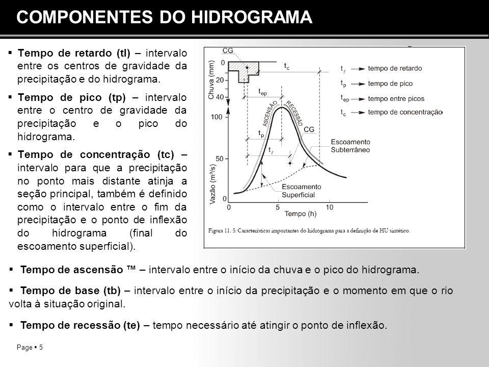 COMPONENTES DO HIDROGRAMA