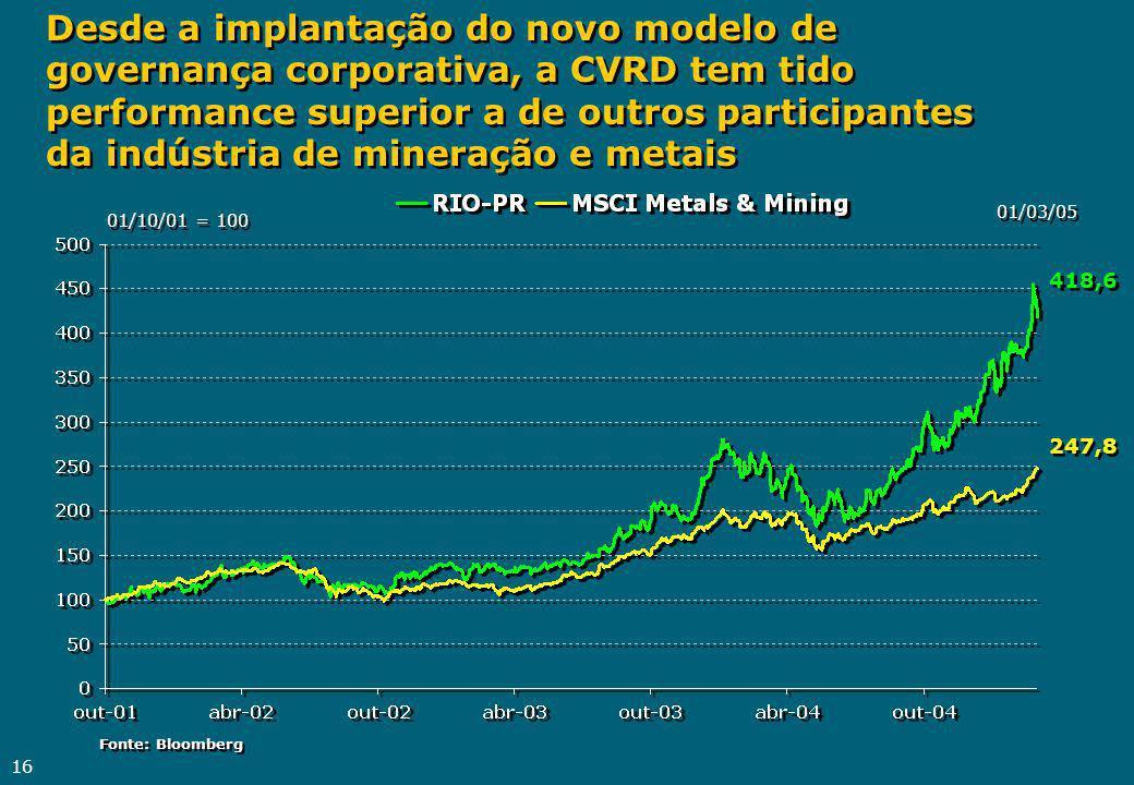 Desde a implantação do novo modelo de governança corporativa, a CVRD tem tido performance superior a de outros participantes da indústria de mineração e metais