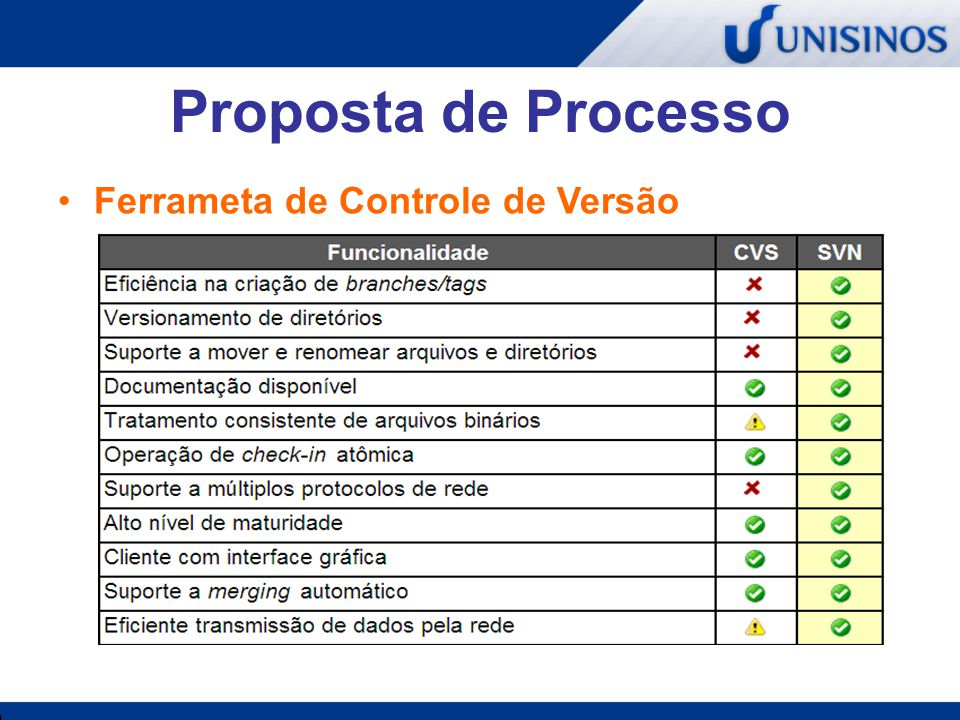 Proposta de Processo Ferrameta de Controle de Versão