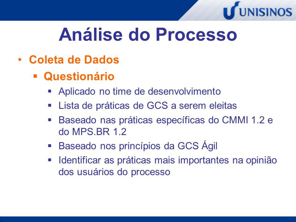 Análise do Processo Coleta de Dados Questionário