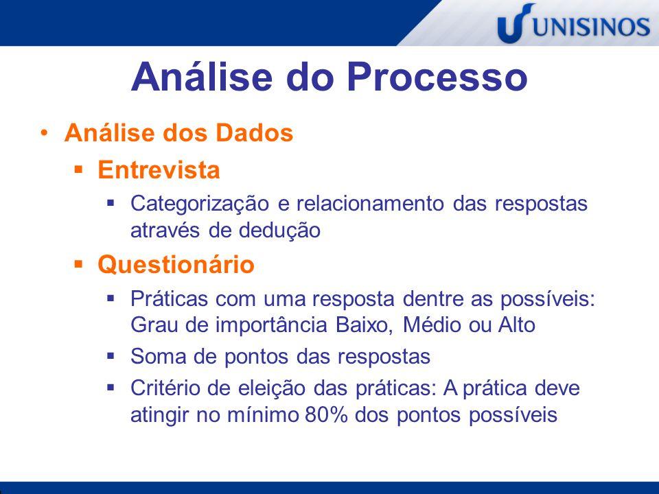 Análise do Processo Análise dos Dados Entrevista Questionário