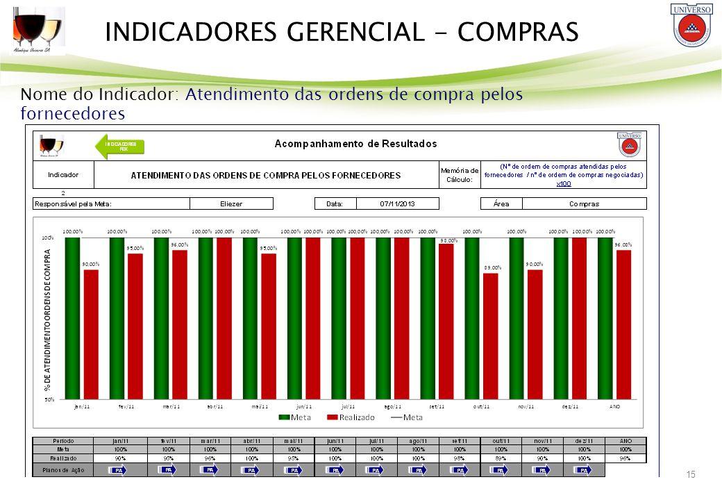 INDICADORES GERENCIAL - COMPRAS