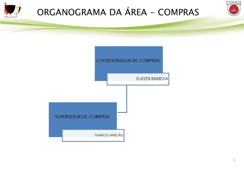 ORGANOGRAMA DA ÁREA - COMPRAS