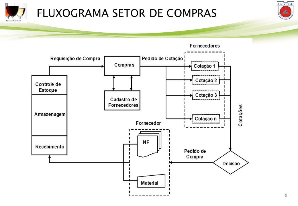 FLUXOGRAMA SETOR DE COMPRAS