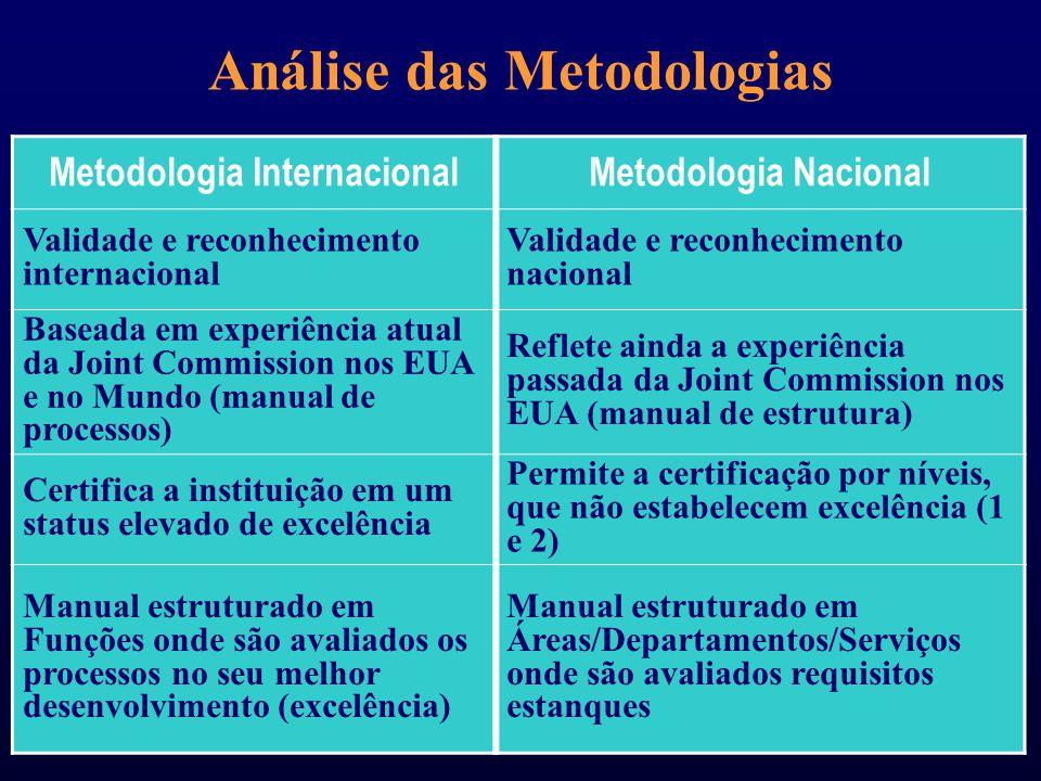 Análise das Metodologias Metodologia Internacional