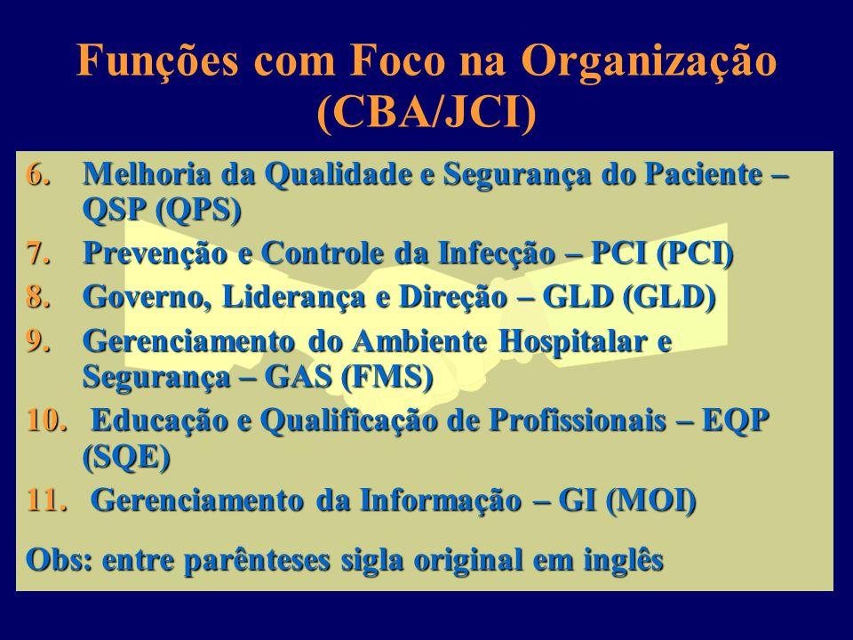 Funções com Foco na Organização (CBA/JCI)