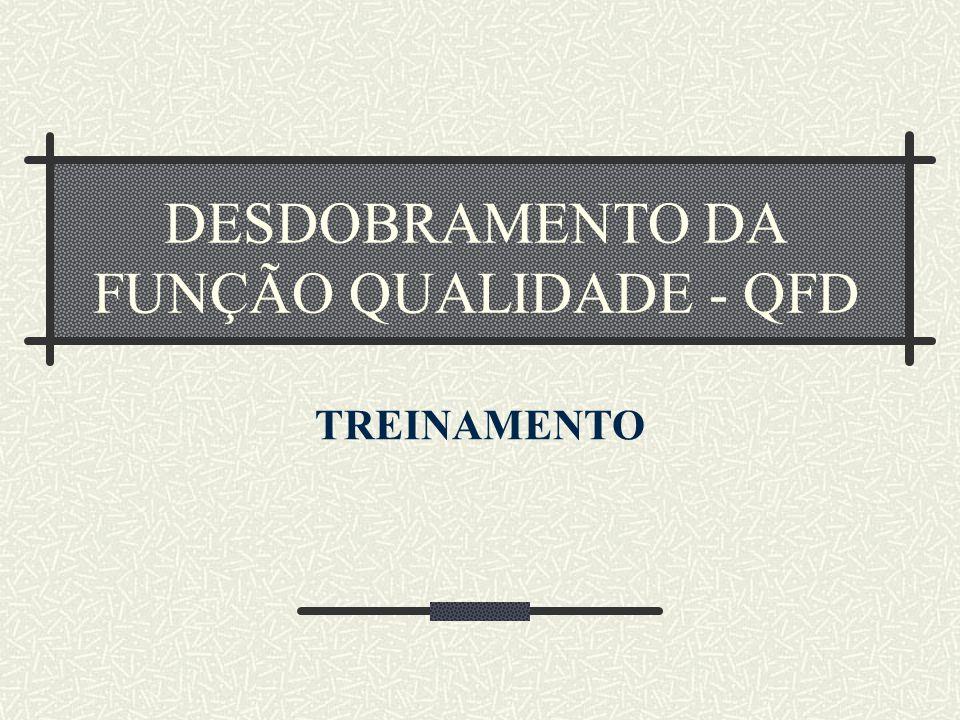 DESDOBRAMENTO DA FUNÇÃO QUALIDADE - QFD