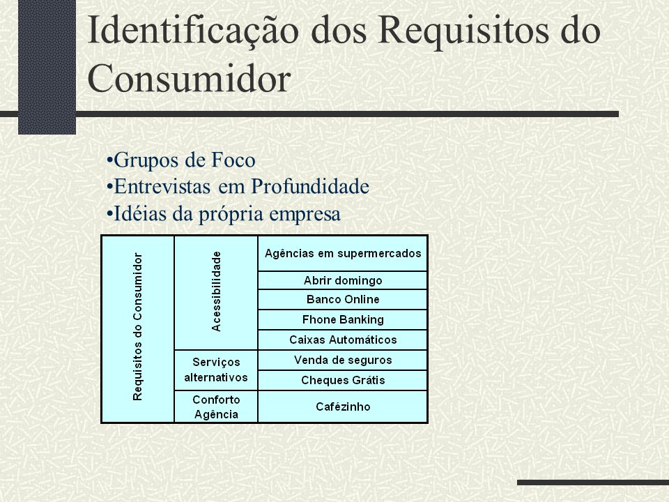 Identificação dos Requisitos do Consumidor