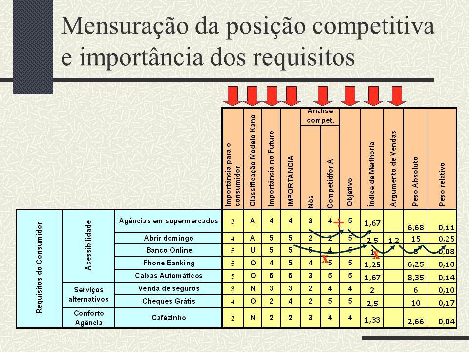 Mensuração da posição competitiva e importância dos requisitos