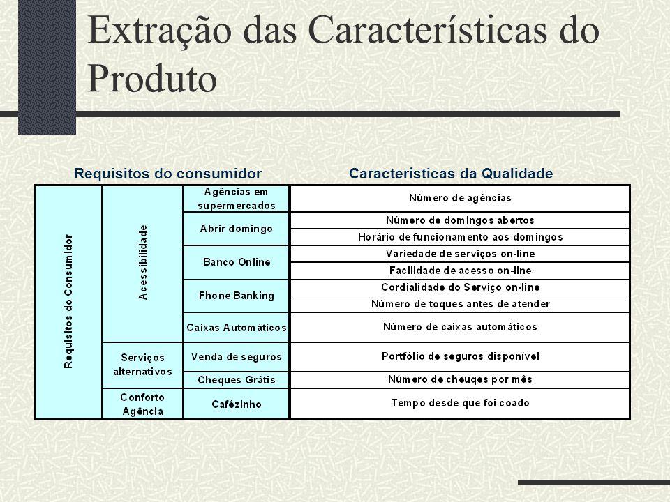 Extração das Características do Produto