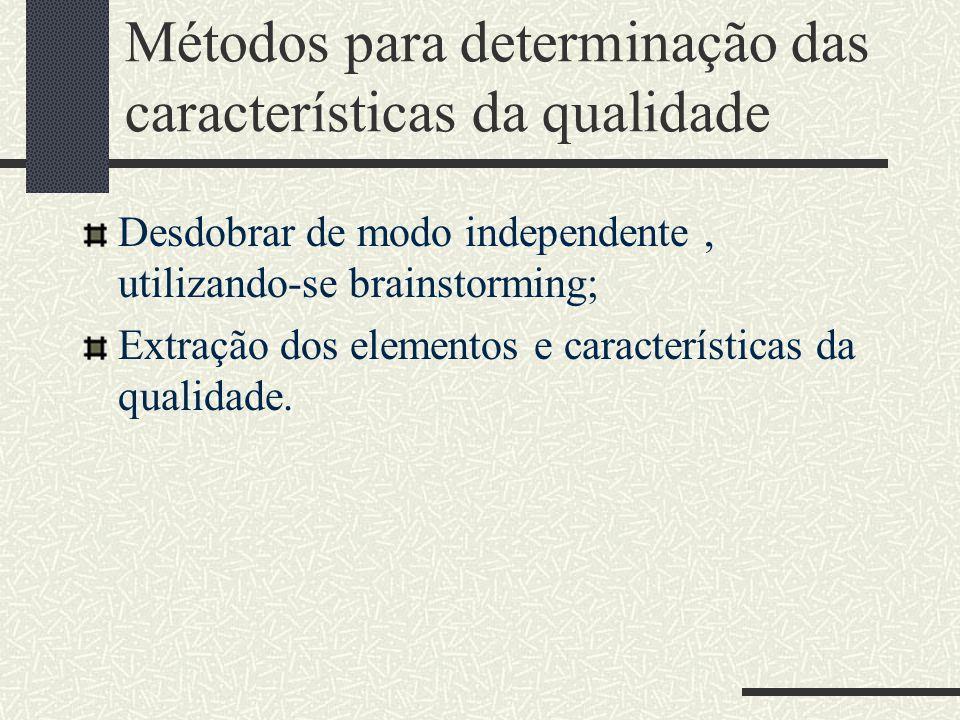 Métodos para determinação das características da qualidade