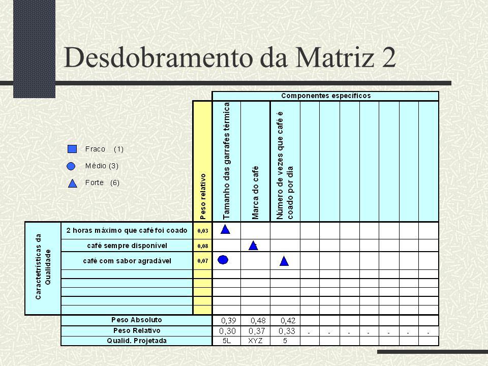 Desdobramento da Matriz 2