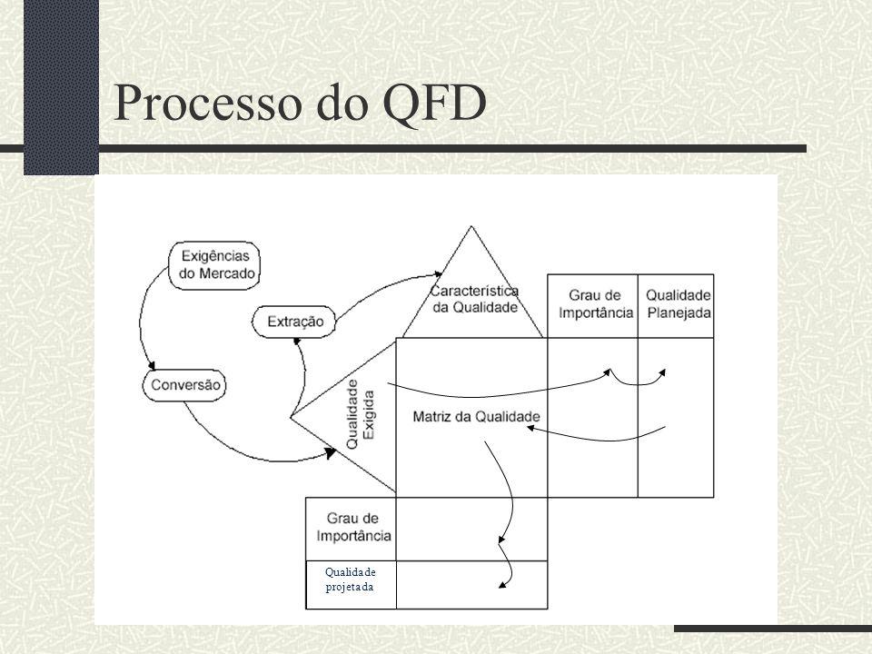 Processo do QFD Qualidade projetada