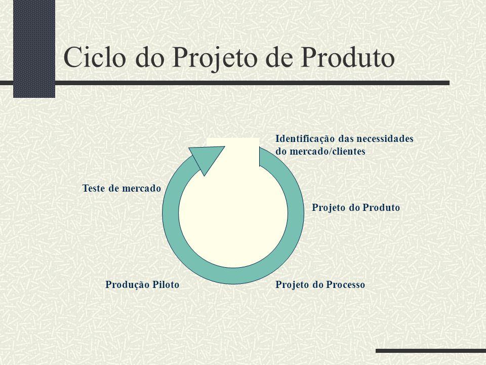Ciclo do Projeto de Produto