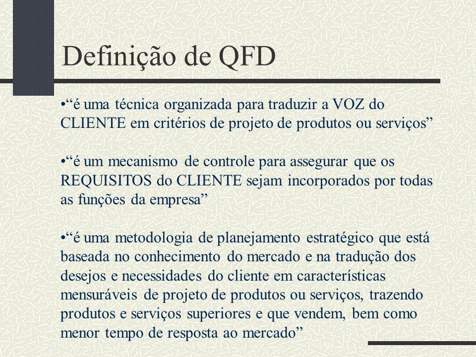 Definição de QFD é uma técnica organizada para traduzir a VOZ do CLIENTE em critérios de projeto de produtos ou serviços