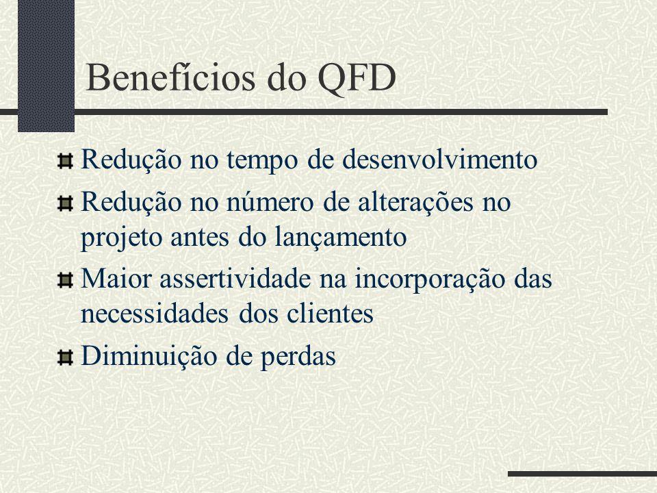 Benefícios do QFD Redução no tempo de desenvolvimento